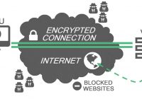 what-is-vpn-how-it-works-need-of-vpn
