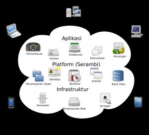 cloud computing teori